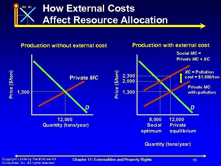 MB MC How External Costs Affect Resource Allocation Production with external cost Production without