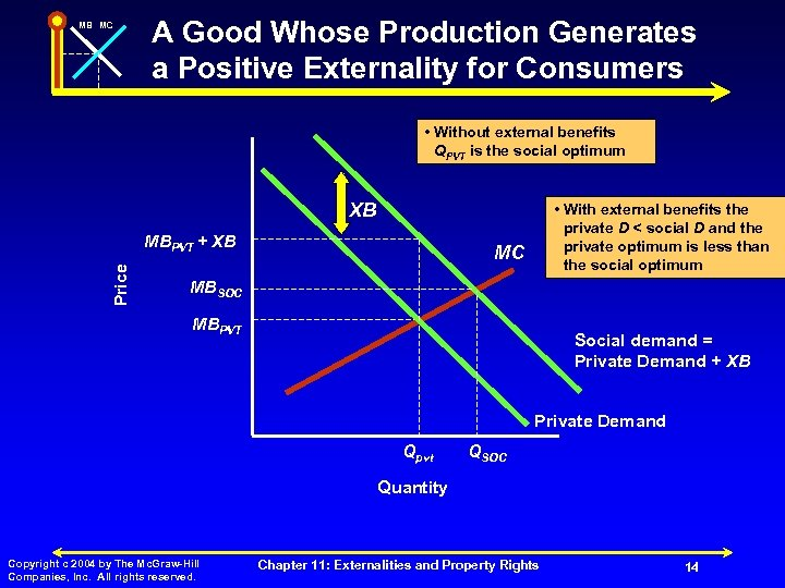MB MC A Good Whose Production Generates a Positive Externality for Consumers • Without