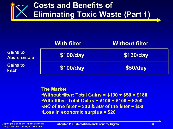 MB MC Costs and Benefits of Eliminating Toxic Waste (Part 1) With filter Without