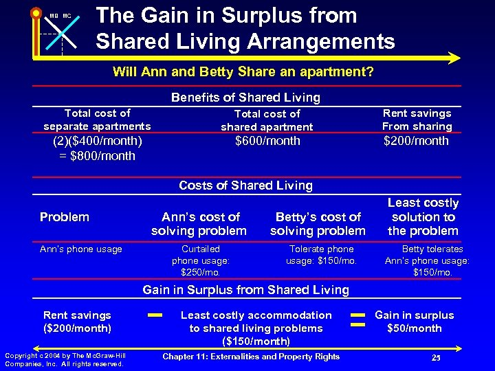 MB MC The Gain in Surplus from Shared Living Arrangements Will Ann and Betty