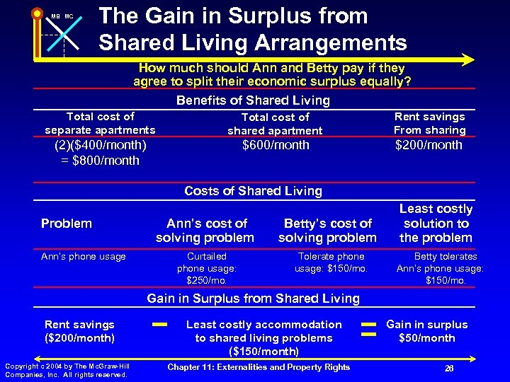 MB MC The Gain in Surplus from Shared Living Arrangements How much should Ann