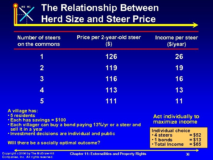 MB MC The Relationship Between Herd Size and Steer Price Number of steers on
