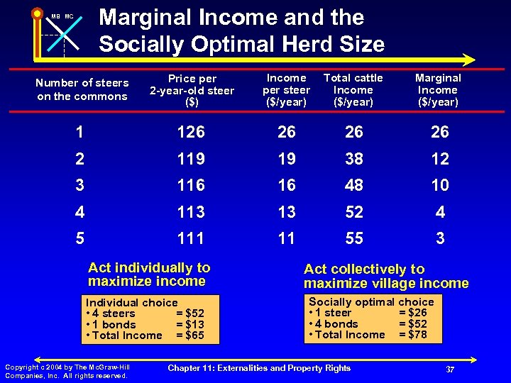 Marginal Income and the Socially Optimal Herd Size MB MC Number of steers on