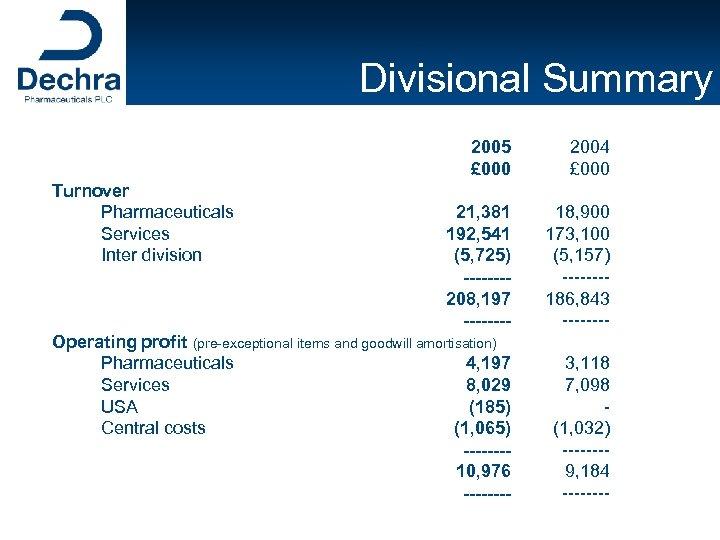 Divisional Summary 2005 £ 000 2004 £ 000 21, 381 192, 541 (5, 725)