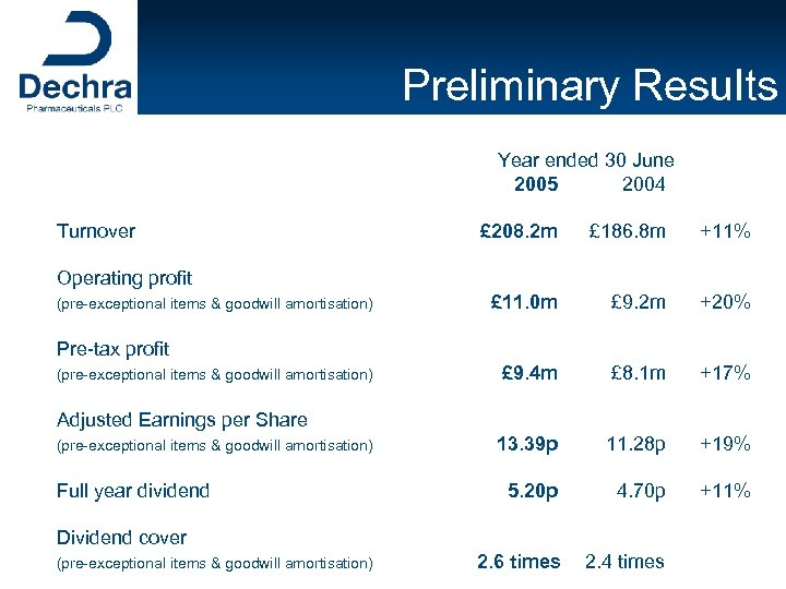 Preliminary Results Year ended 30 June 2005 2004 Turnover £ 208. 2 m £