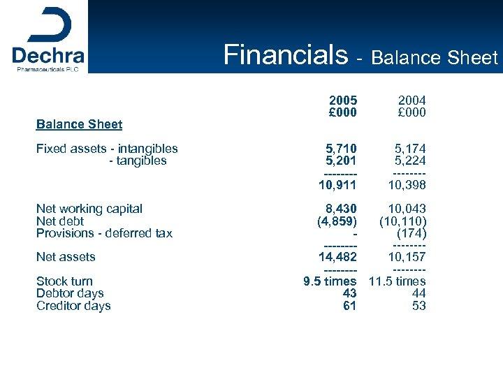 Financials - Balance Sheet Fixed assets - intangibles - tangibles Net working capital Net
