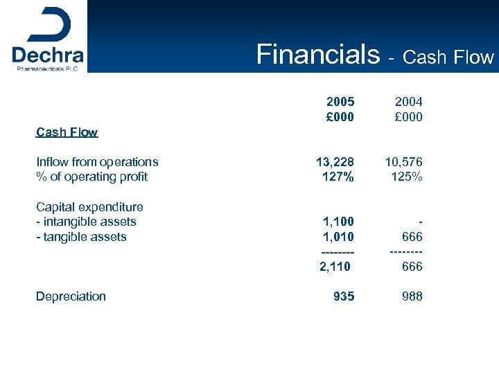 Financials - Cash Flow 2005 £ 000 2004 £ 000 13, 228 127% 10,