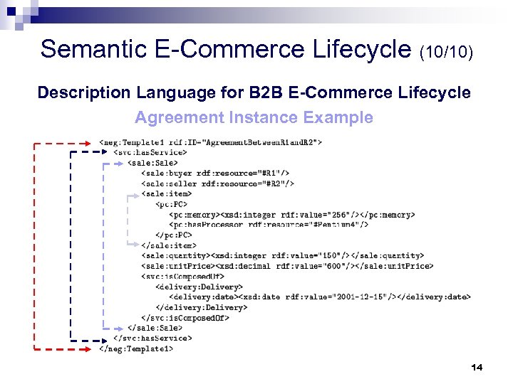 Semantic E-Commerce Lifecycle (10/10) Description Language for B 2 B E-Commerce Lifecycle Agreement Instance