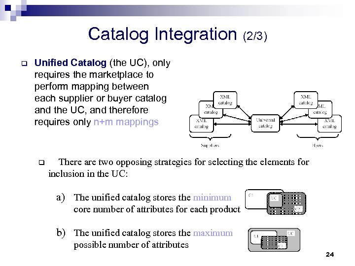 Catalog Integration (2/3) q Unified Catalog (the UC), only requires the marketplace to perform