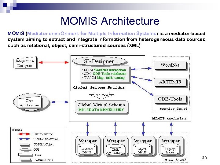 MOMIS Architecture MOMIS (Mediator envir. Onment for Multiple Information Systems) is a mediator-based system
