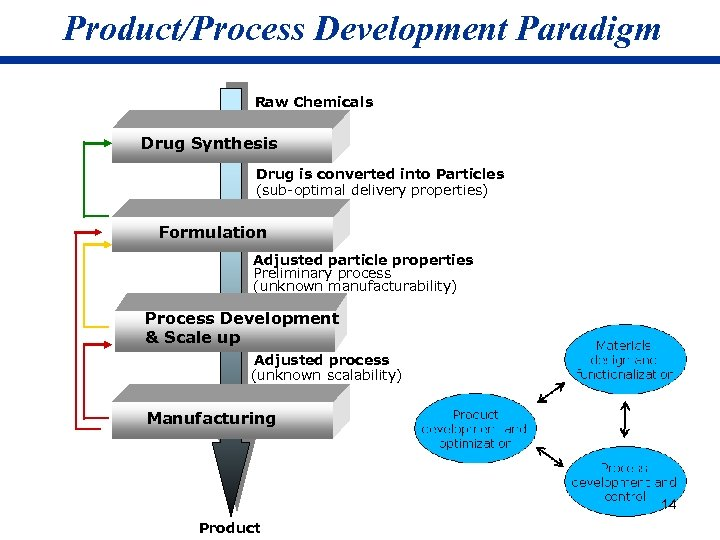 Product/Process Development Paradigm Raw Chemicals Drug Synthesis Drug is converted into Particles (sub-optimal delivery