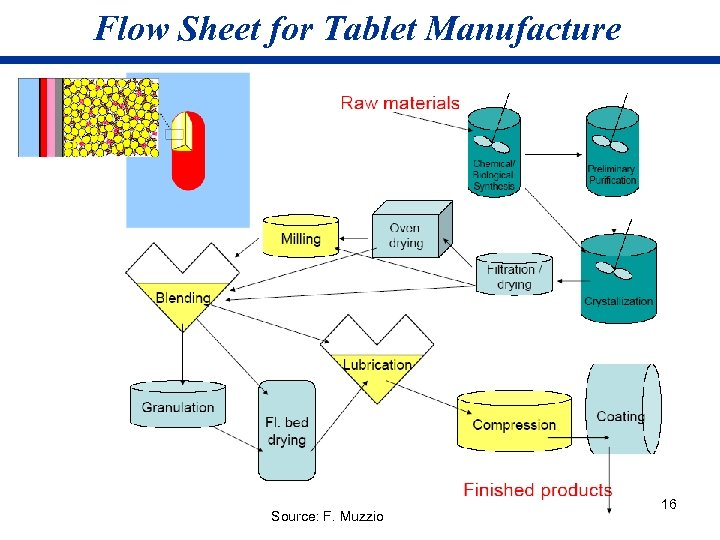 Flow Sheet for Tablet Manufacture Source: F. Muzzio 16