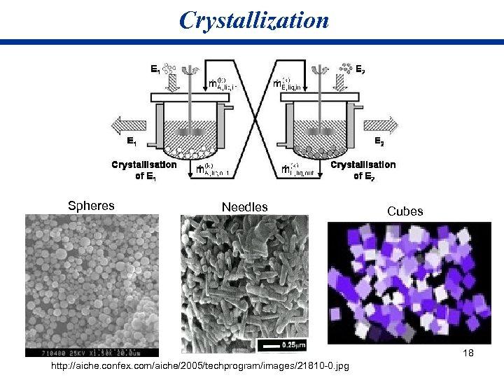 Crystallization Spheres Needles Cubes 18 http: //aiche. confex. com/aiche/2005/techprogram/images/21810 -0. jpg