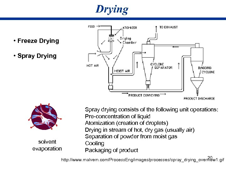Drying • Freeze Drying • Spray Drying solvent evaporation Spray drying consists of the