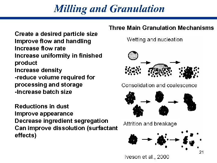 Milling and Granulation Create a desired particle size Improve flow and handling Increase flow