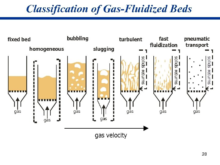 Classification of Gas-Fluidized Beds 28
