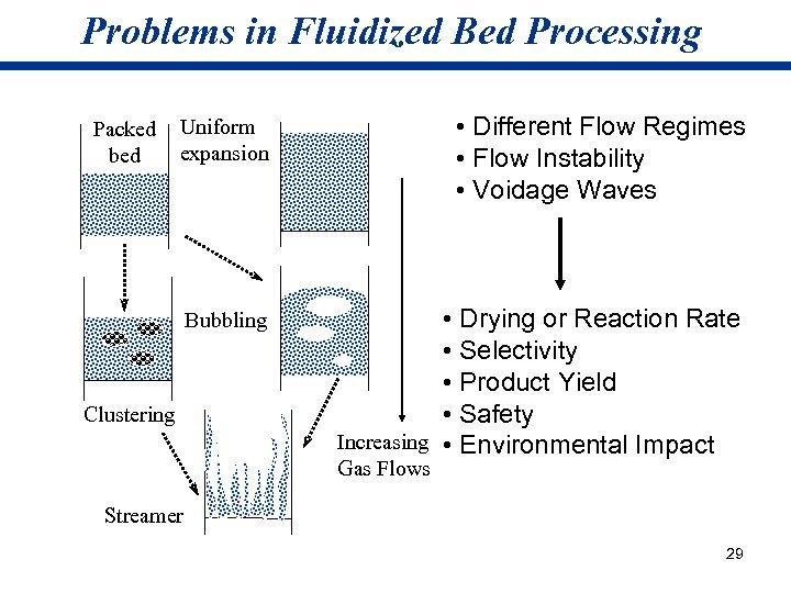 Problems in Fluidized Bed Processing Uniform expansion • Different Flow Regimes • Flow Instability