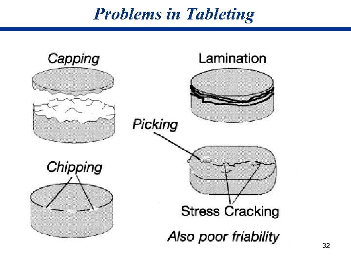 Problems in Tableting 32