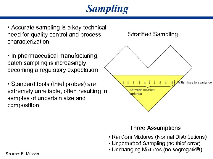 Sampling • Accurate sampling is a key technical need for quality control and process