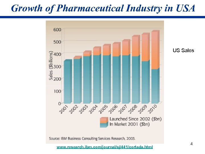 Growth of Pharmaceutical Industry in USA US Sales www. research. ibm. com/journal/sj/441/cortada. html 4