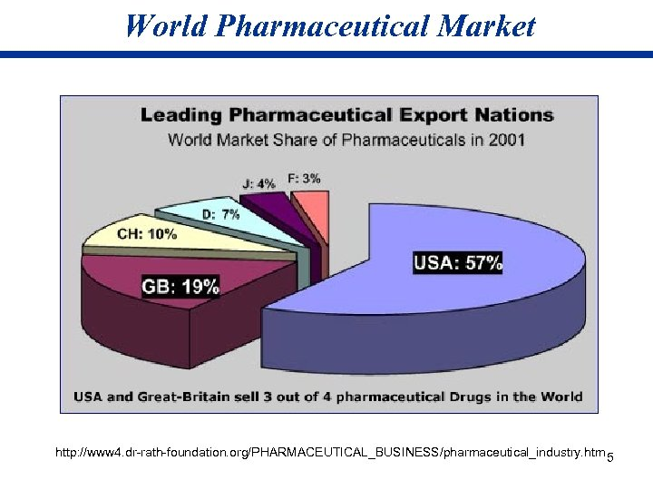 World Pharmaceutical Market http: //www 4. dr-rath-foundation. org/PHARMACEUTICAL_BUSINESS/pharmaceutical_industry. htm 5