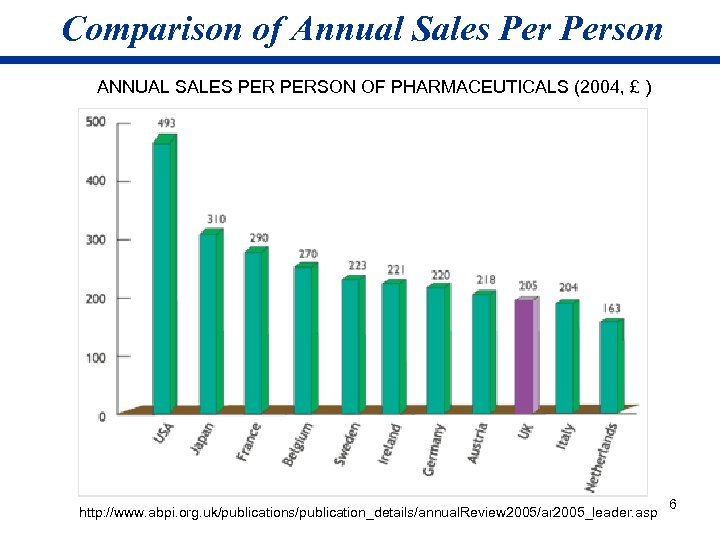 Comparison of Annual Sales Person ANNUAL SALES PERSON OF PHARMACEUTICALS (2004, £ ) http:
