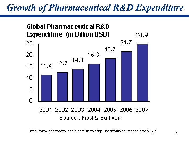 Growth of Pharmaceutical R&D Expenditure http: //www. pharmafocusasia. com/knowledge_bank/articles/images/graph 1. gif 7