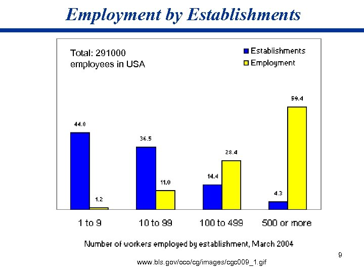 Employment by Establishments Total: 291000 employees in USA www. bls. gov/oco/cg/images/cgc 009_1. gif 9