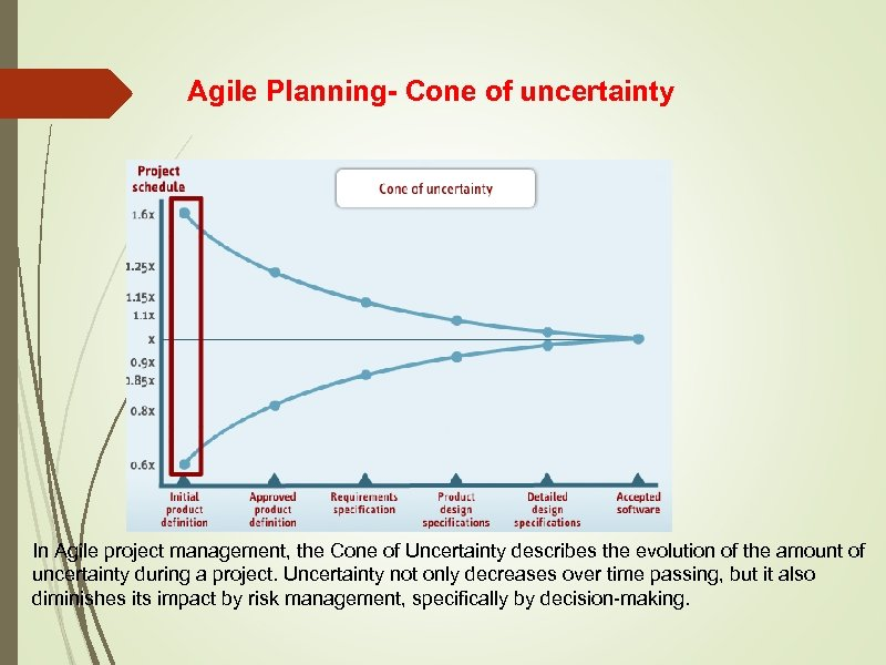 Agile Planning- Cone of uncertainty In Agile project management, the Cone of Uncertainty describes