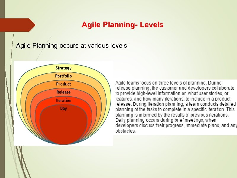 Agile Planning- Levels Agile Planning occurs at various levels: