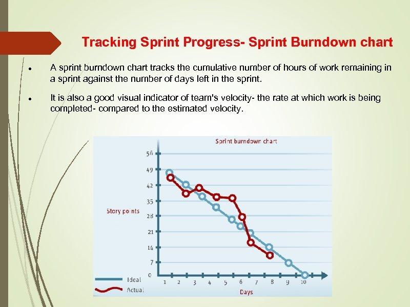 Tracking Sprint Progress- Sprint Burndown chart A sprint burndown chart tracks the cumulative number