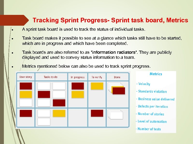 Tracking Sprint Progress- Sprint task board, Metrics A sprint task board is used to