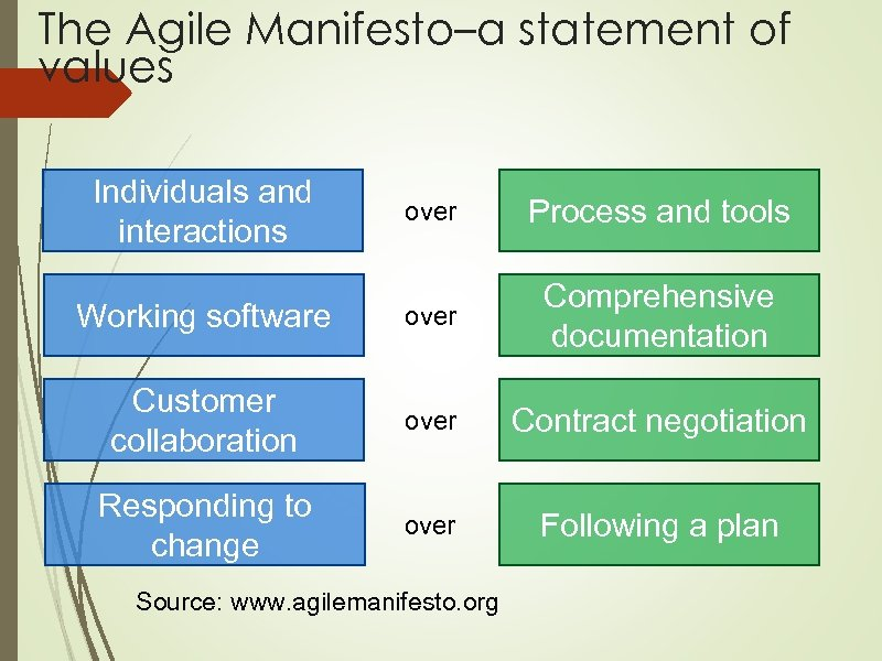 The Agile Manifesto–a statement of values Individuals and interactions over Process and tools Working