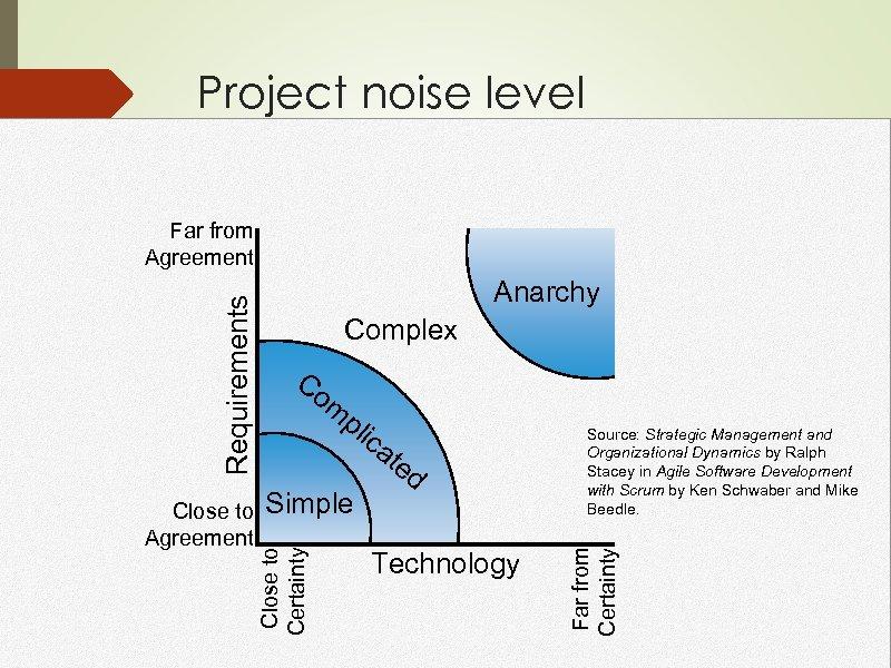 Project noise level Complex Co m pl ica Simple te d Technology Source: Strategic