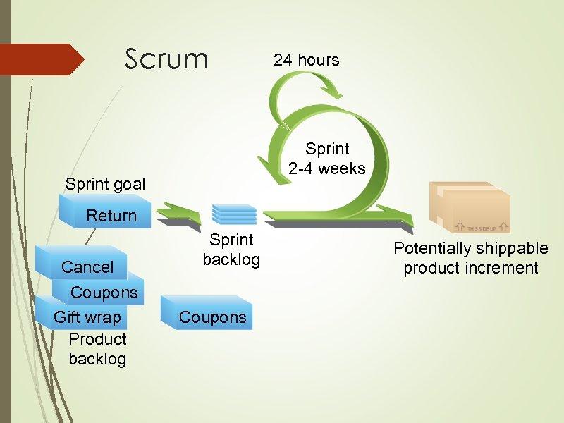 Scrum 24 hours Sprint 2 -4 weeks Sprint goal Return Cancel Return Coupons Gift