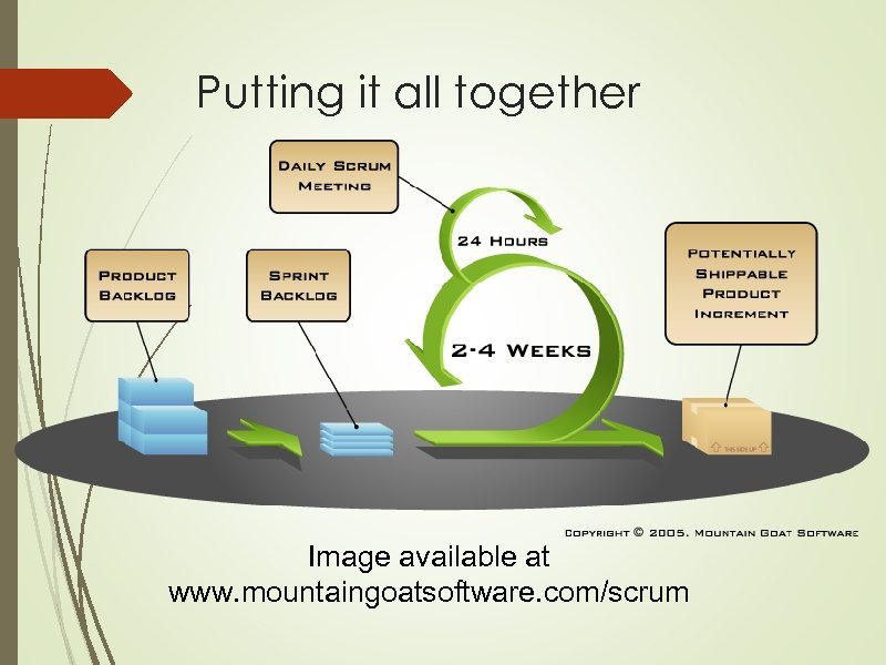 Putting it all together Image available at www. mountaingoatsoftware. com/scrum