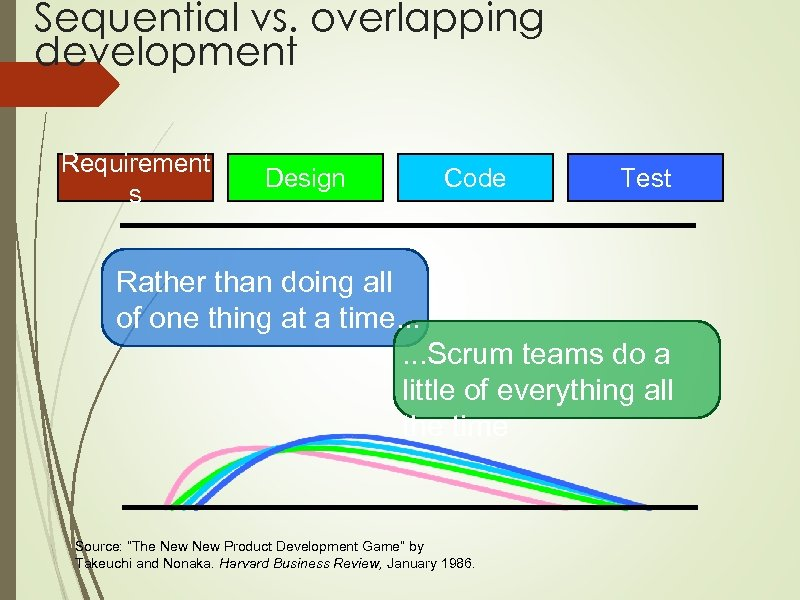 Sequential vs. overlapping development Requirement s Design Code Test Rather than doing all of