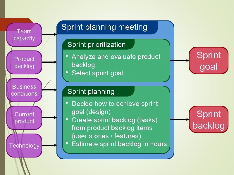 Team capacity Product backlog Business conditions Sprint planning meeting Sprint prioritization • • Analyze