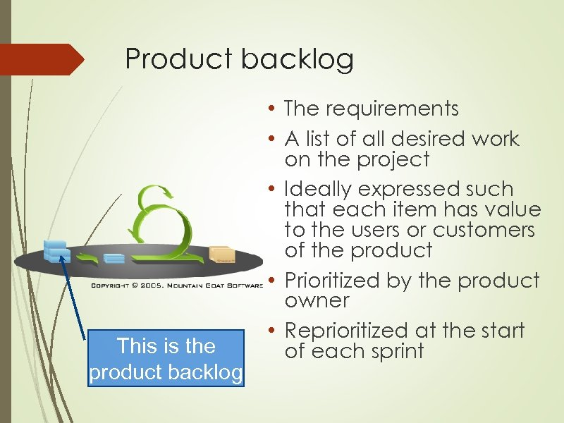 Product backlog This is the product backlog • The requirements • A list of