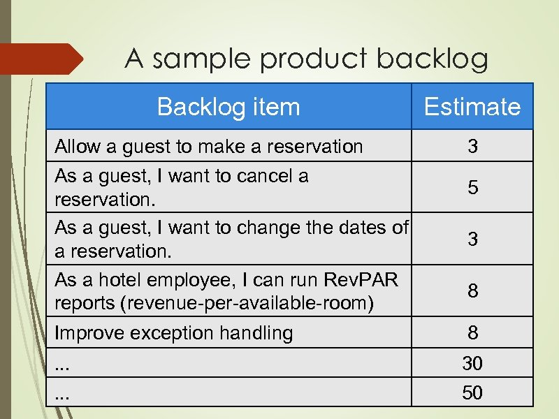A sample product backlog Backlog item Allow a guest to make a reservation As