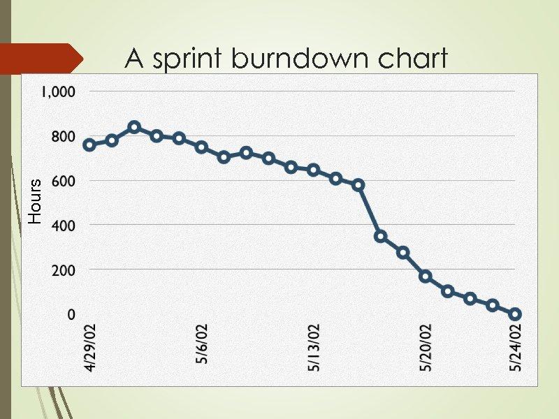 Hours A sprint burndown chart