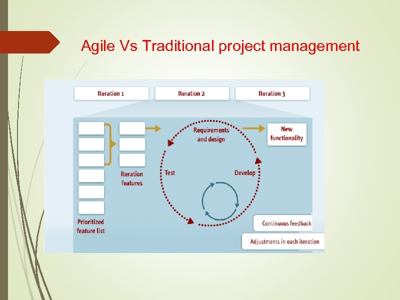 Agile Vs Traditional project management