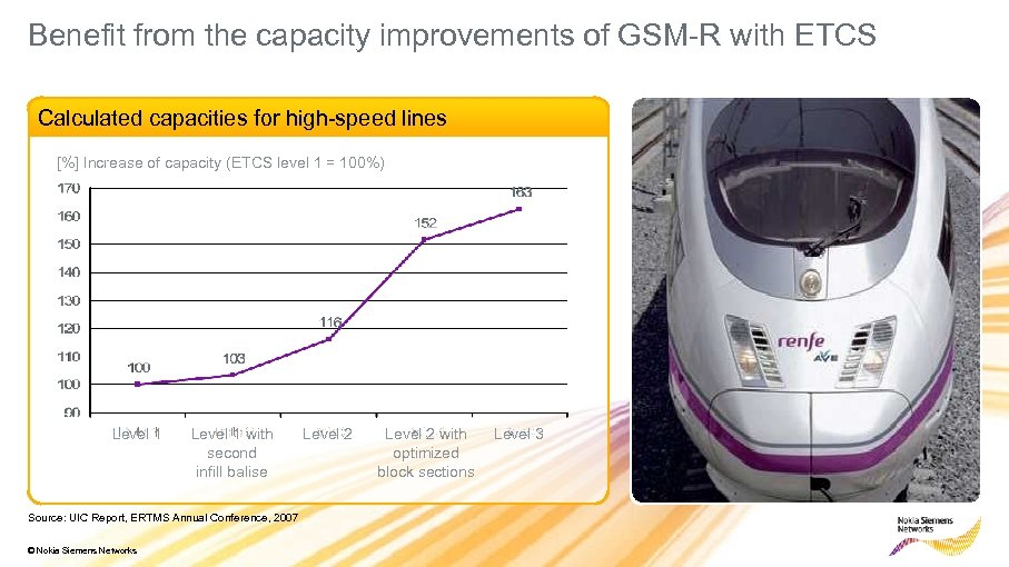 Benefit from the capacity improvements of GSM-R with ETCS Calculated capacities for high-speed lines