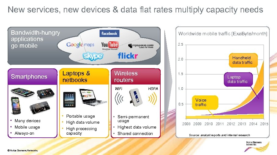 New services, new devices & data flat rates multiply capacity needs Bandwidth-hungry applications go