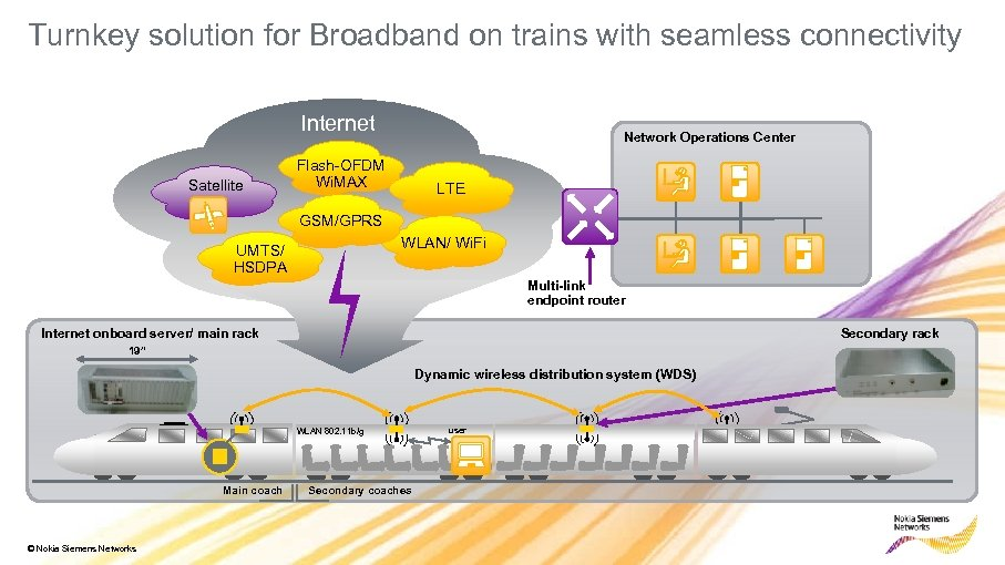 Turnkey solution for Broadband on trains with seamless connectivity Internet Satellite Network Operations Center