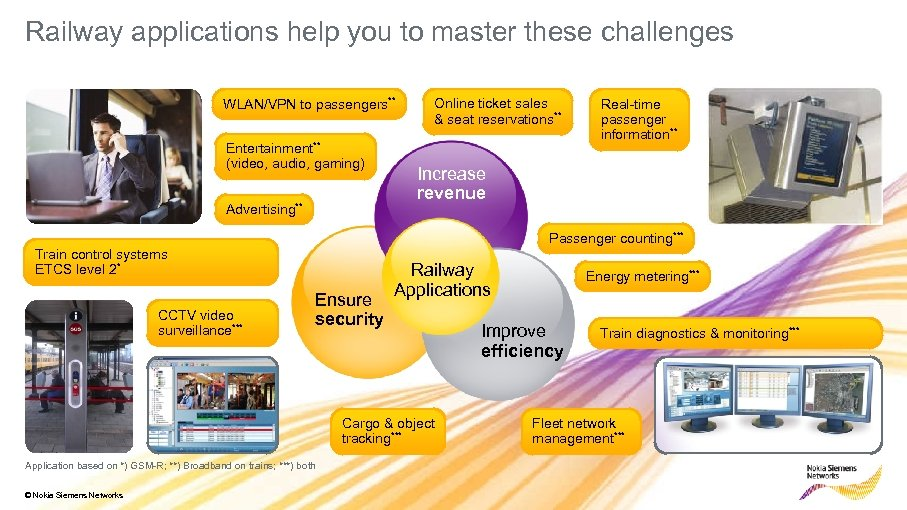 Railway applications help you to master these challenges WLAN/VPN to passengers** Entertainment** (video, audio,