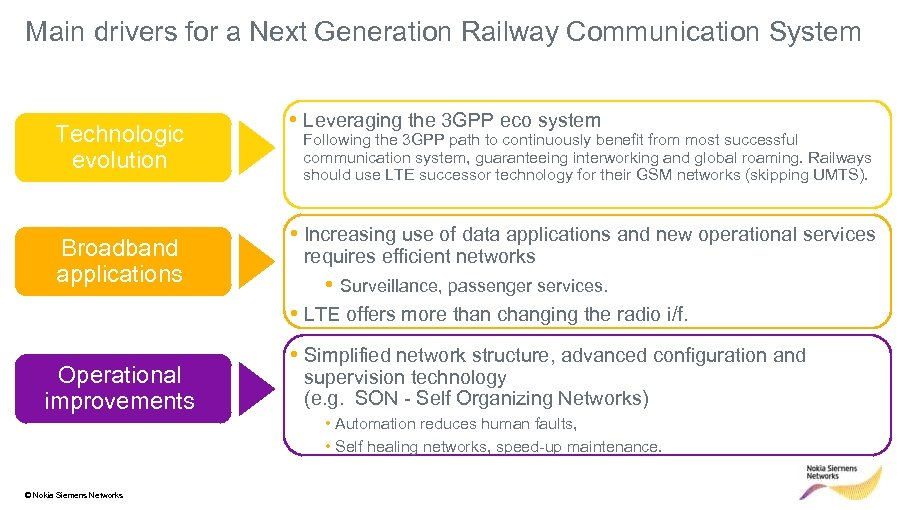 Main drivers for a Next Generation Railway Communication System Technologic evolution Broadband applications •