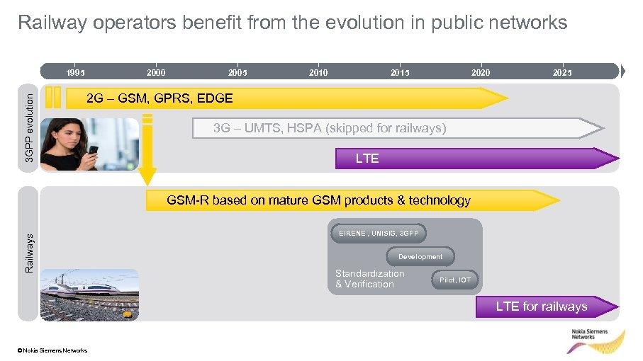 Railway operators benefit from the evolution in public networks 3 GPP evolution 1995 2000