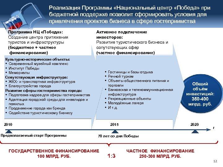 Реализация Программы «Национальный центр «Победа» при бюджетной поддержке позволит сформировать условия для привлечения проектов