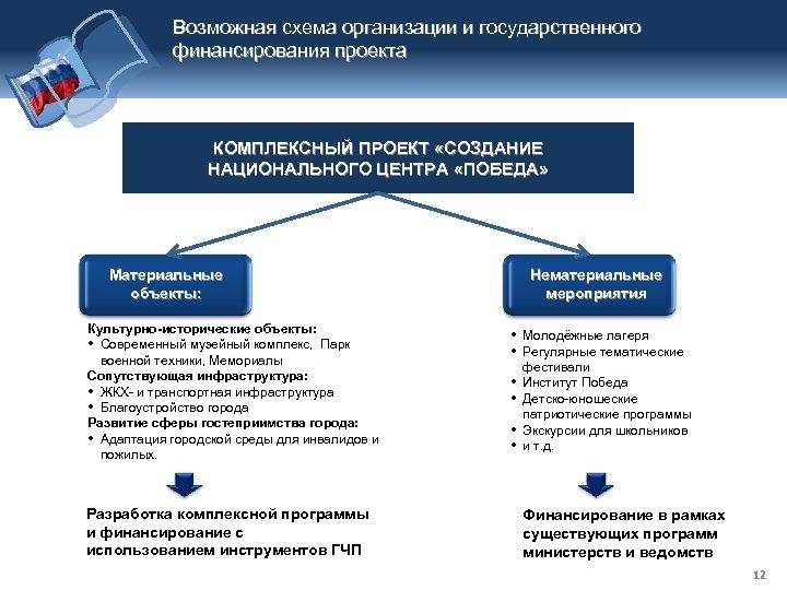 Возможная схема организации и государственного финансирования проекта КОМПЛЕКСНЫЙ ПРОЕКТ «СОЗДАНИЕ НАЦИОНАЛЬНОГО ЦЕНТРА «ПОБЕДА» Материальные